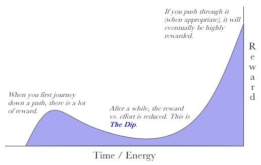 the_dip_seth_godin_curve
